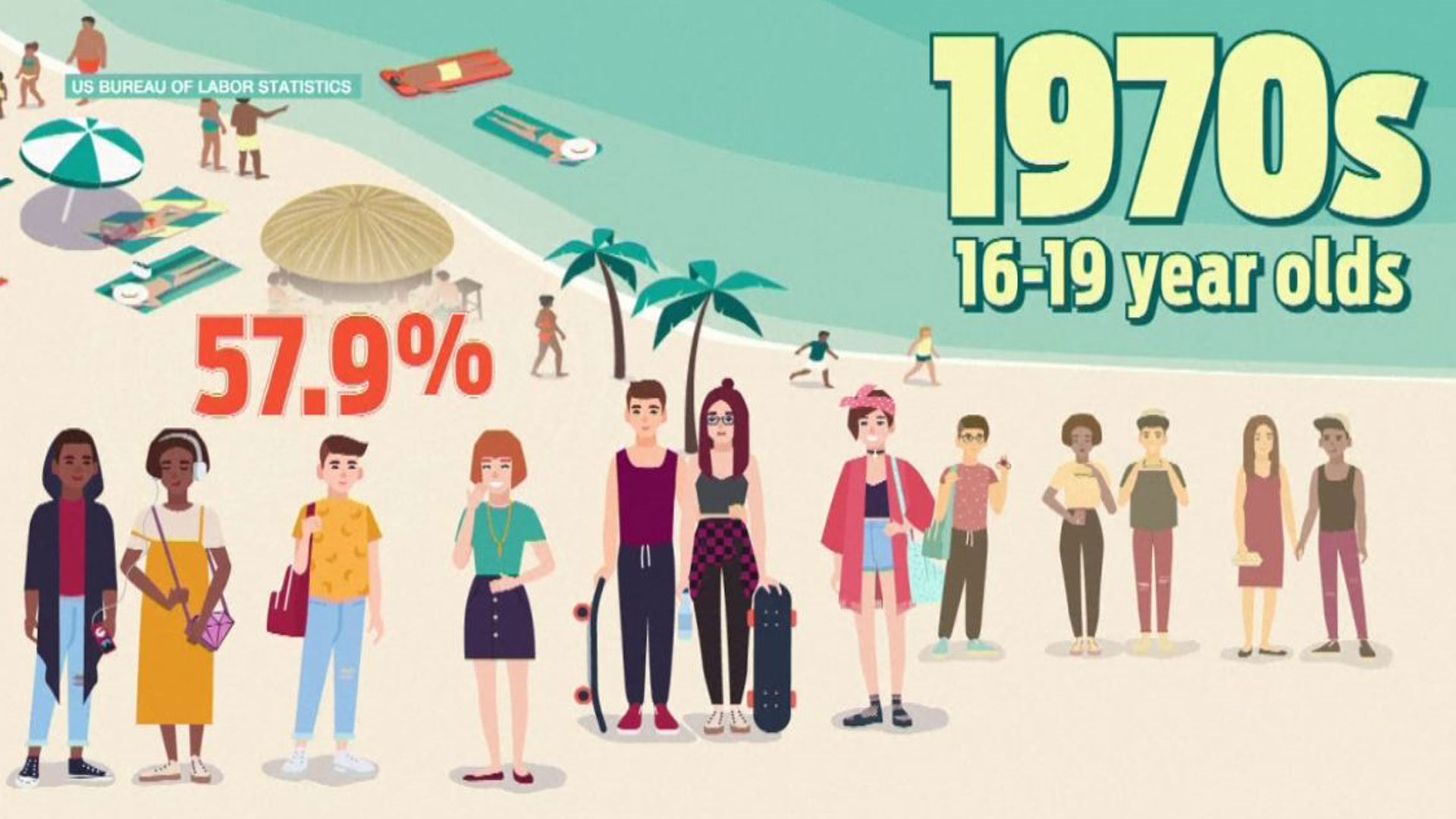 Employers Feeling The Pinch As The Teenage Summer Job Becomes A Thing Of The Past