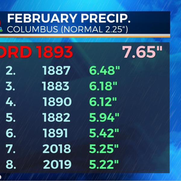 A top 5 wettest February is possible after weekend rain returns