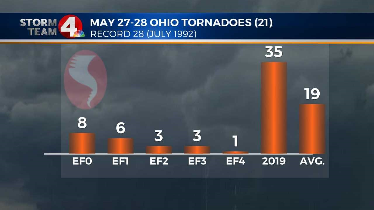 Tornado count in Ohio reached 21 from May 27-28 storms