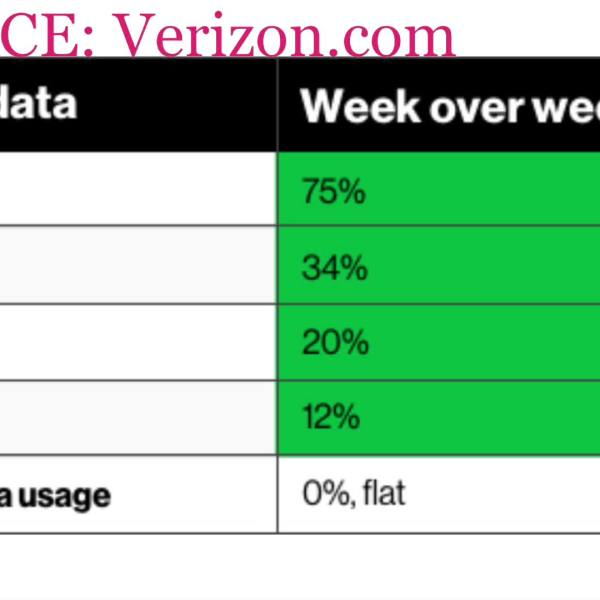 verizon data usage