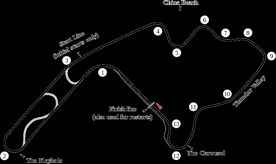 Mid-Ohio track layout