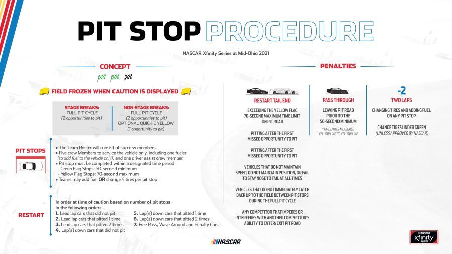 NASCAR Mid-Ohio pit procedures 2021