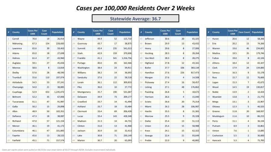 Ohio counties ranked by highest coronavirus occurence June 10 2021