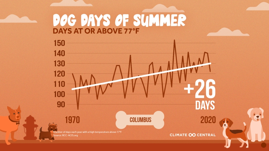 Climate Central dog days Columbus