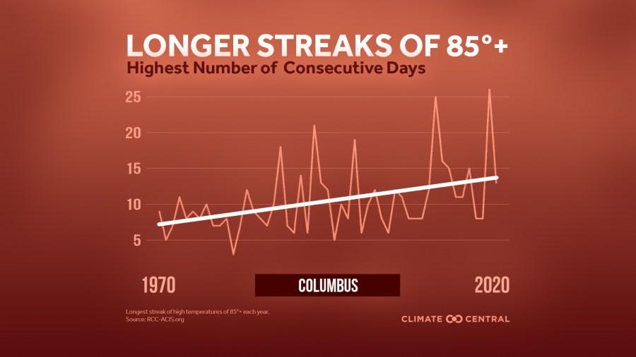 2021 Columbus heat streaks Climate Central