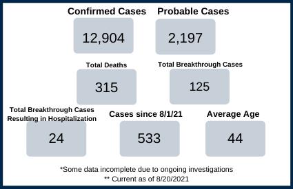 Clark County health department covid data