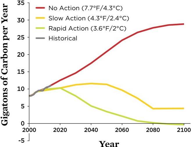 Union of Concerned Scientists warming scenarios action chart