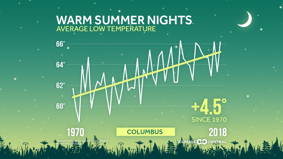 Climate Central warm summer nights 2019