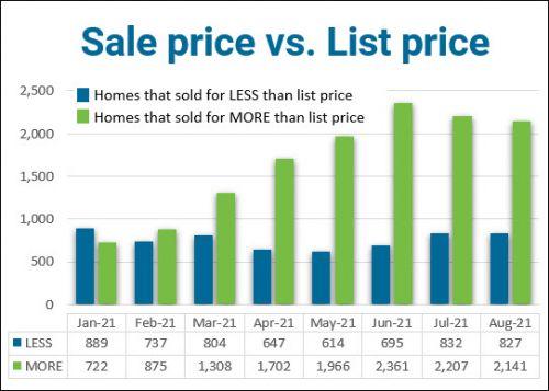 Columbus realtors August 2021 sale price list price graph