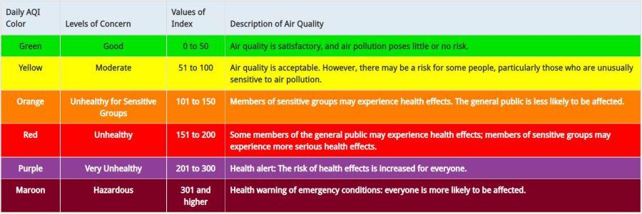 EPA Air Quality Index AQI table