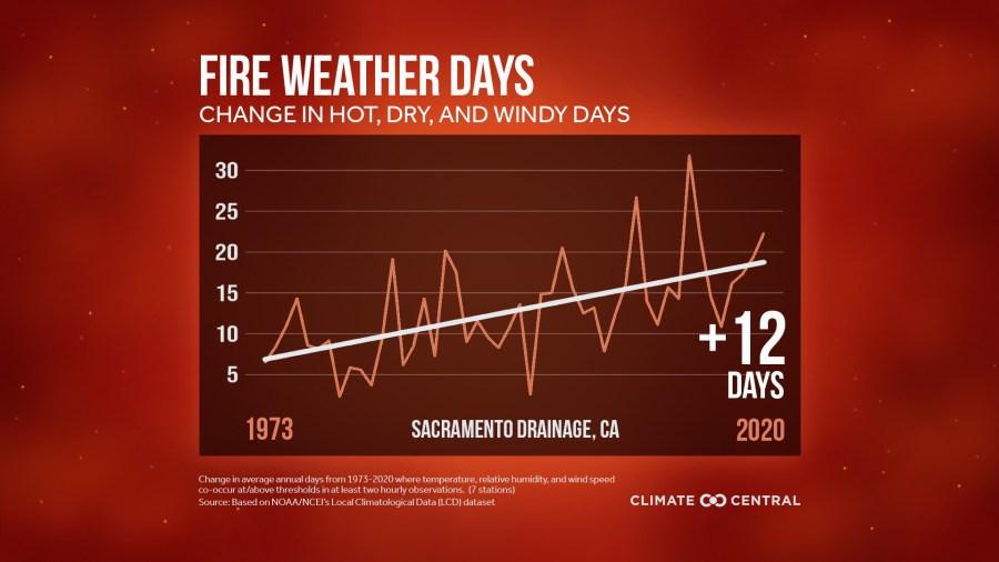 Fire weather days Sacramento drainage Climate Central 2021