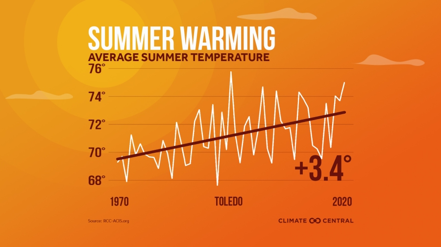Toledo summer warming Climate Central 2021